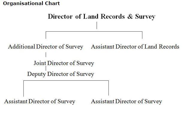 Meghalaya-Land-Records-Organisational-Chart